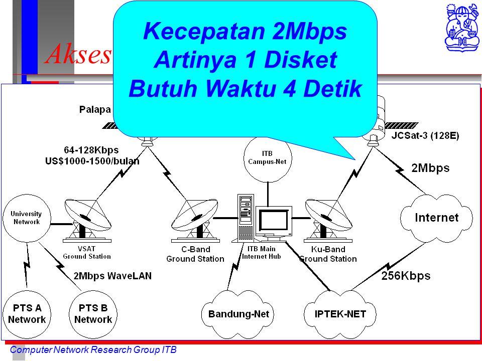 Computer Network Research Group ITB Akses Internet melalui ITB Kecepatan 2Mbps Artinya 1 Disket Butuh Waktu 4 Detik