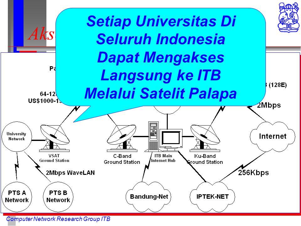 Computer Network Research Group ITB Akses Internet melalui ITB Setiap Universitas Di Seluruh Indonesia Dapat Mengakses Langsung ke ITB Melalui Satelit Palapa