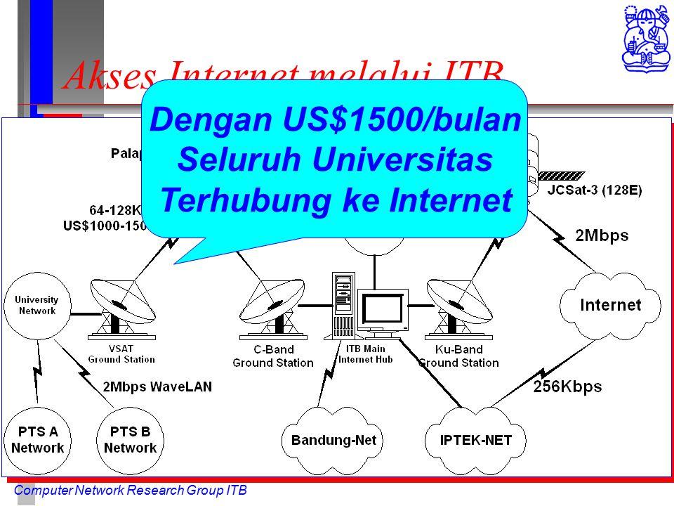 Computer Network Research Group ITB Akses Internet melalui ITB Dengan US$1500/bulan Seluruh Universitas Terhubung ke Internet