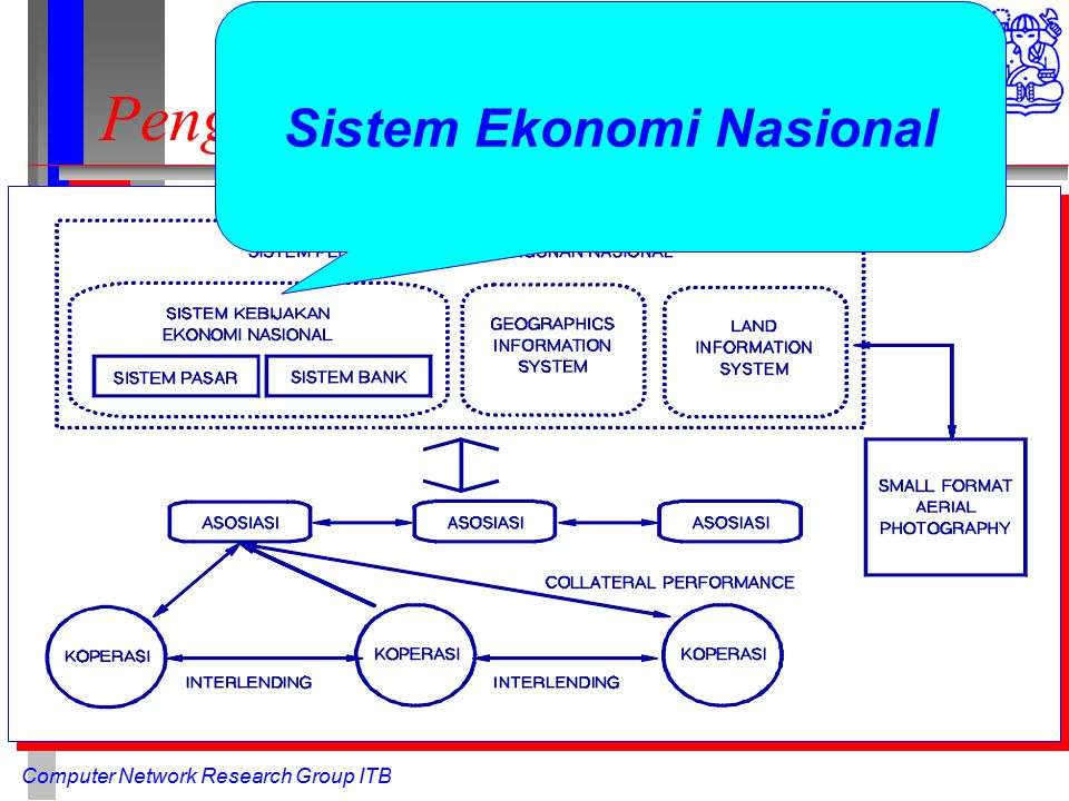 Computer Network Research Group ITB Pengembangan Wilayah Sistem Ekonomi Nasional
