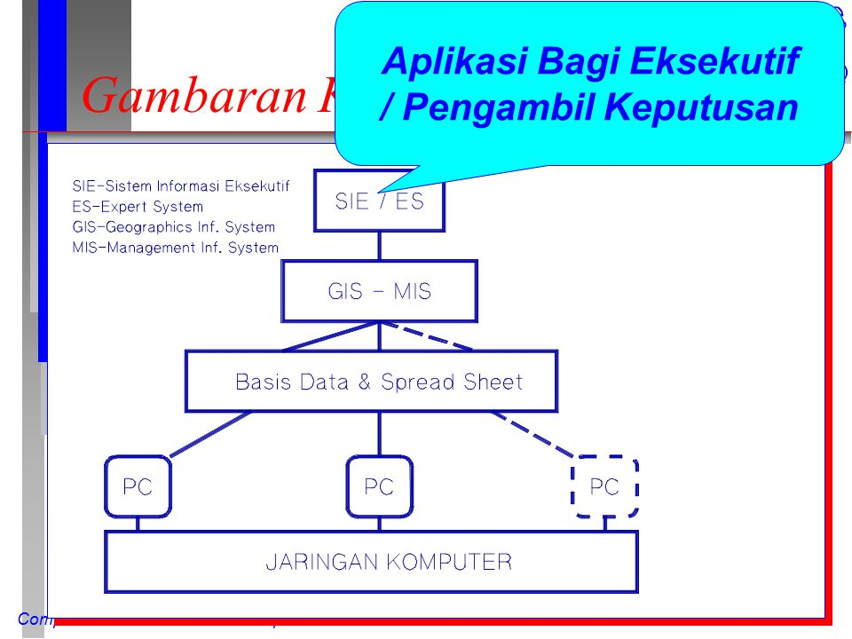 Computer Network Research Group ITB Gambaran Konseptual Aplikasi Bagi Eksekutif / Pengambil Keputusan