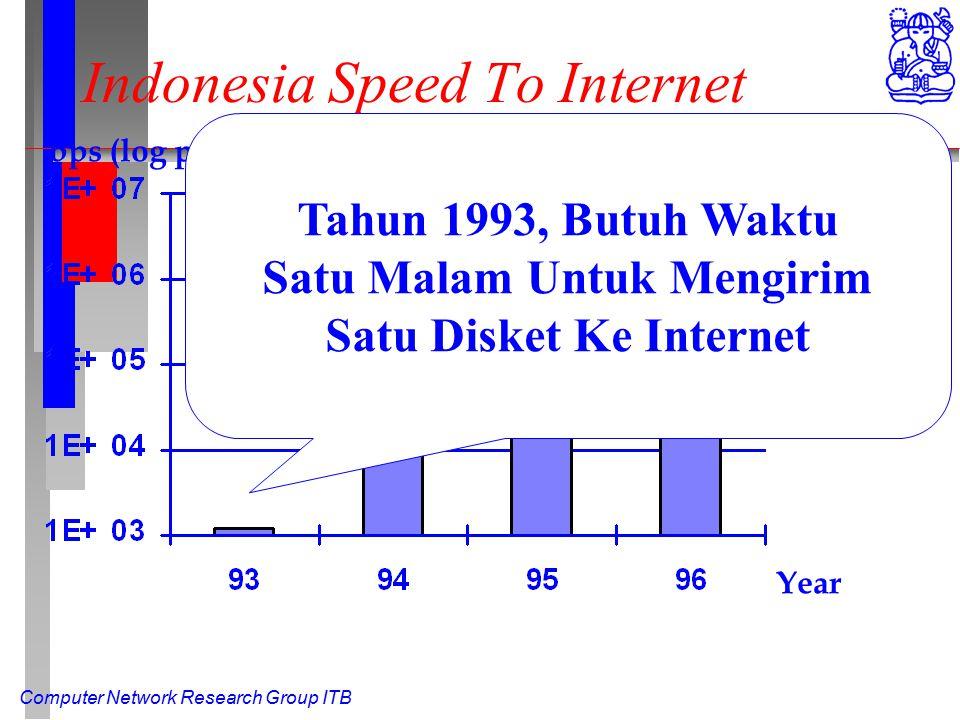 Computer Network Research Group ITB Indonesia Speed To Internet Year bps (log plot) Tahun 1993, Butuh Waktu Satu Malam Untuk Mengirim Satu Disket Ke Internet