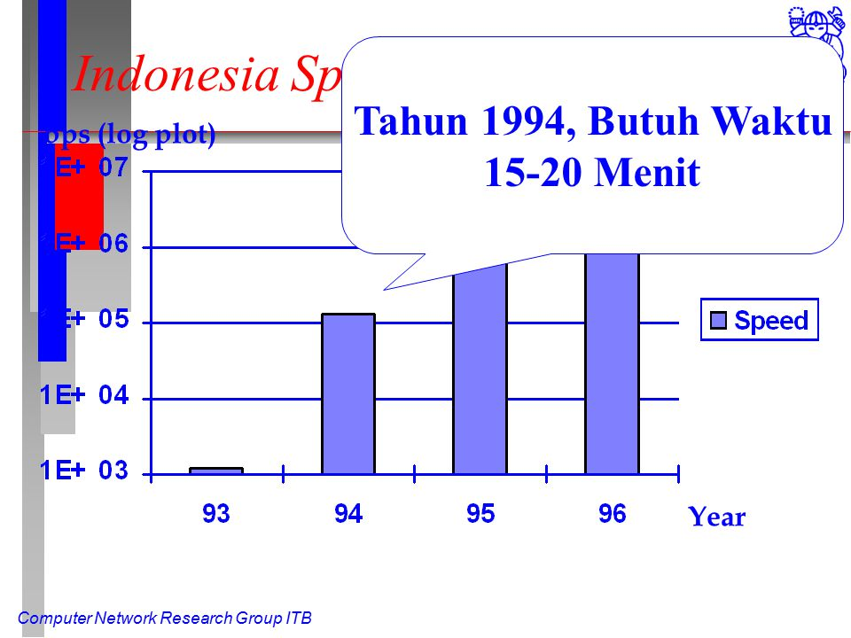 Computer Network Research Group ITB Indonesia Speed To Internet Year bps (log plot) Tahun 1994, Butuh Waktu 15-20 Menit