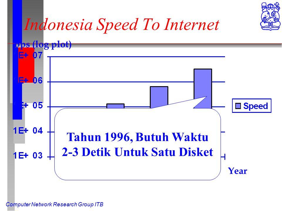 Computer Network Research Group ITB Indonesia Speed To Internet Year bps (log plot) Tahun 1996, Butuh Waktu 2-3 Detik Untuk Satu Disket