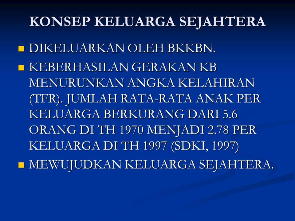 KONSEP KELUARGA SEJAHTERA UNDANG-UNDANG NO 10 TH 1992 DIKELUARKAN 16 APRIL 2002.