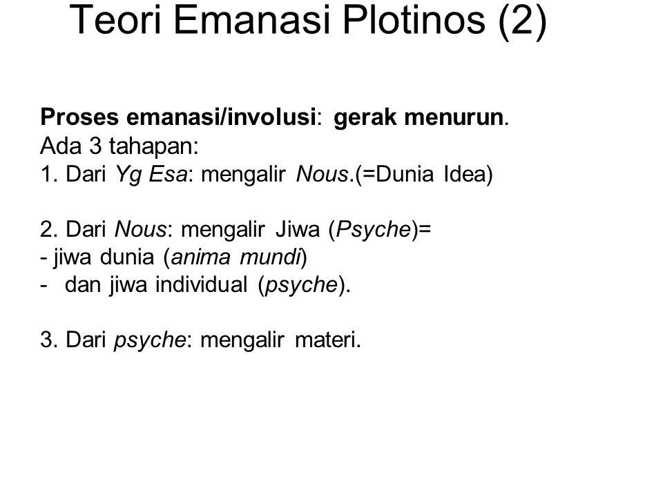 Teori Emanasi Plotinos (2) Proses emanasi/involusi: gerak menurun.