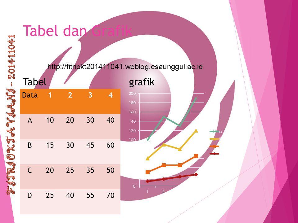 http://fitriokt201411041.weblog.esaunggul.ac.id Tabel dan Grafik Tabel Data1234 A10203040 B15304560 C20253550 D25405570 grafik