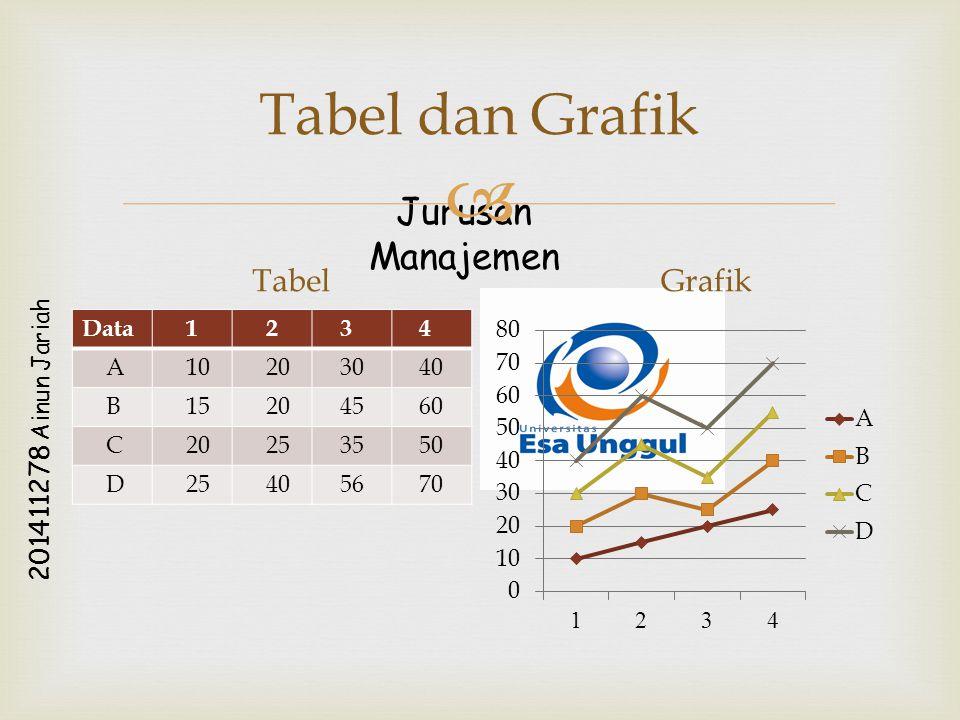 Jurusan Manajemen 2 0 1 4 1 1 2 7 8 A i n u n J a r i a h  Tabel dan Grafik Tabel Data 1 2 3 4 A 10 20 30 40 B 15 20 45 60 C 20 25 35 50 D 25 40 56 7