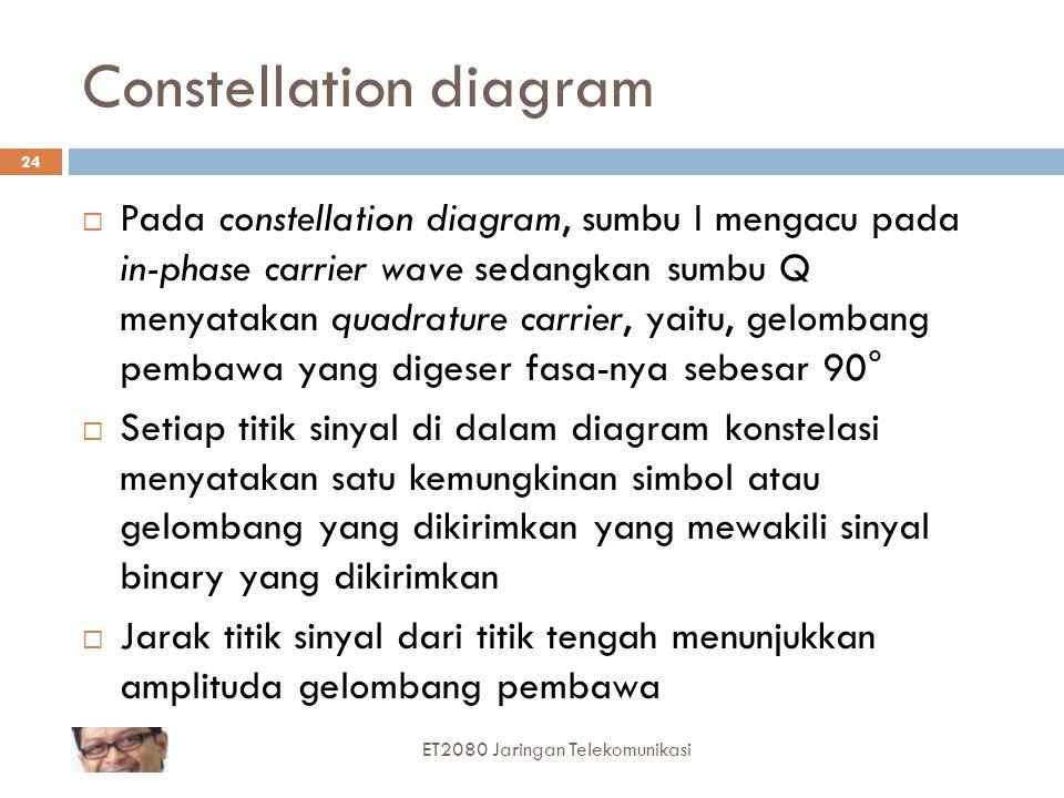 Constellation diagram  Pada constellation diagram, sumbu I mengacu pada in-phase carrier wave sedangkan sumbu Q menyatakan quadrature carrier, yaitu,