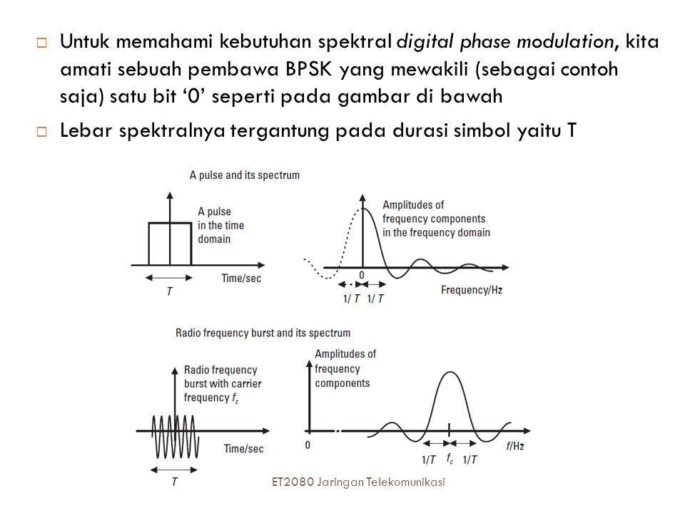 Untuk memahami kebutuhan spektral digital phase modulation, kita amati sebuah pembawa BPSK yang mewakili (sebagai contoh saja) satu bit '0' seperti