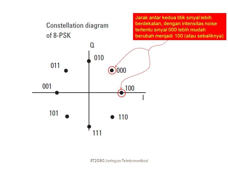 Jarak antar kedua titik sinyal lebih berdekatan, dengan intensitas noise tertentu sinyal 000 lebih mudah berubah menjadi 100 (atau sebaliknya) 31 ET20