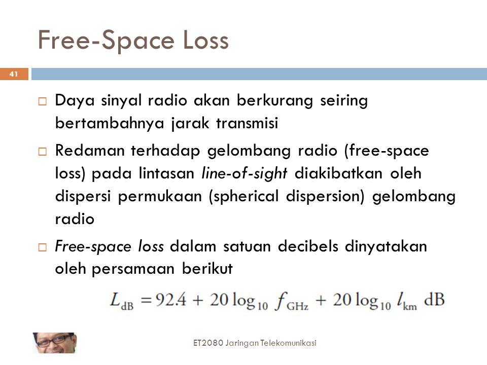 Free-Space Loss  Daya sinyal radio akan berkurang seiring bertambahnya jarak transmisi  Redaman terhadap gelombang radio (free-space loss) pada lint