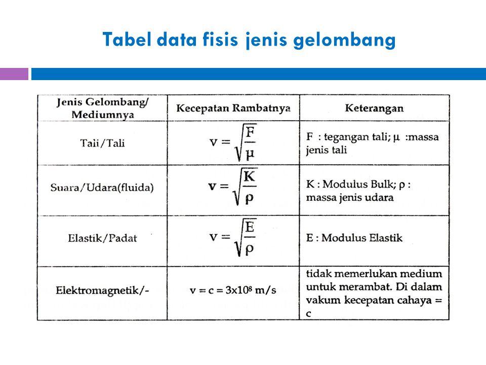Tabel data fisis jenis gelombang
