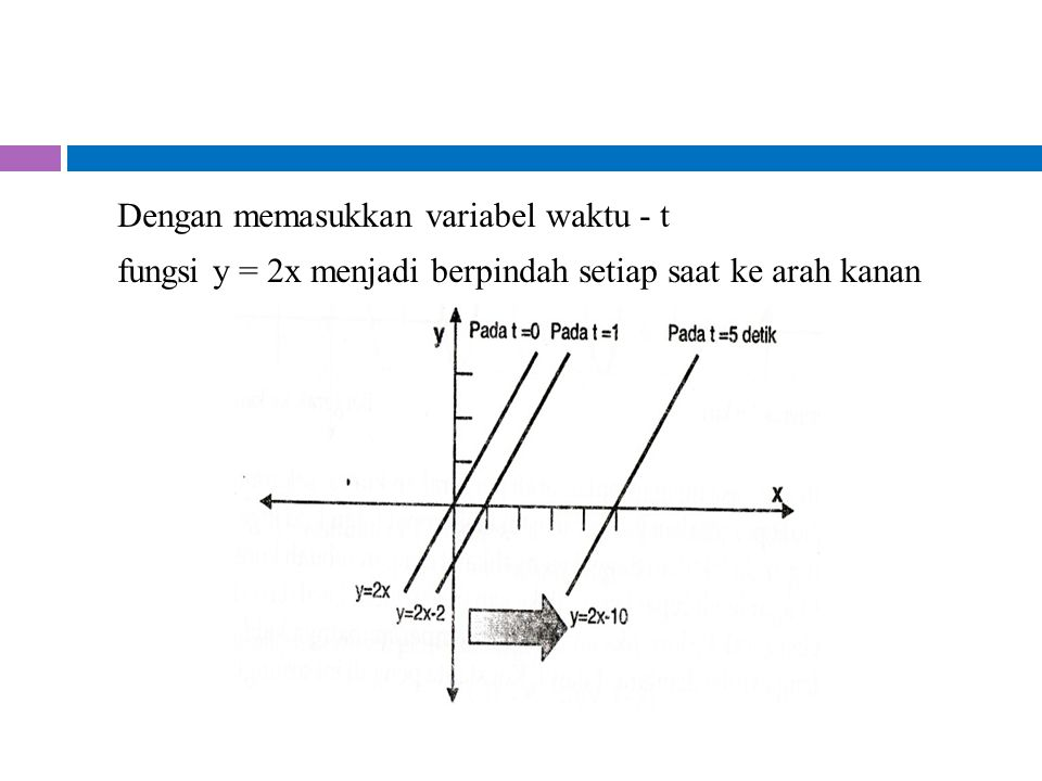 Dengan memasukkan variabel waktu - t fungsi y = 2x menjadi berpindah setiap saat ke arah kanan