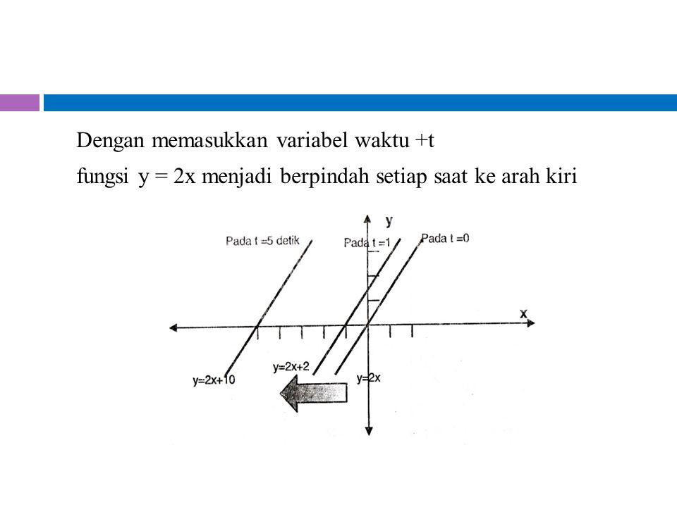 Dengan memasukkan variabel waktu +t fungsi y = 2x menjadi berpindah setiap saat ke arah kiri