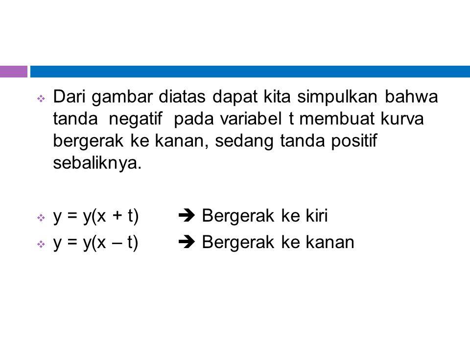 Dari gambar diatas dapat kita simpulkan bahwa tanda negatif pada variabel t membuat kurva bergerak ke kanan, sedang tanda positif sebaliknya.  y =