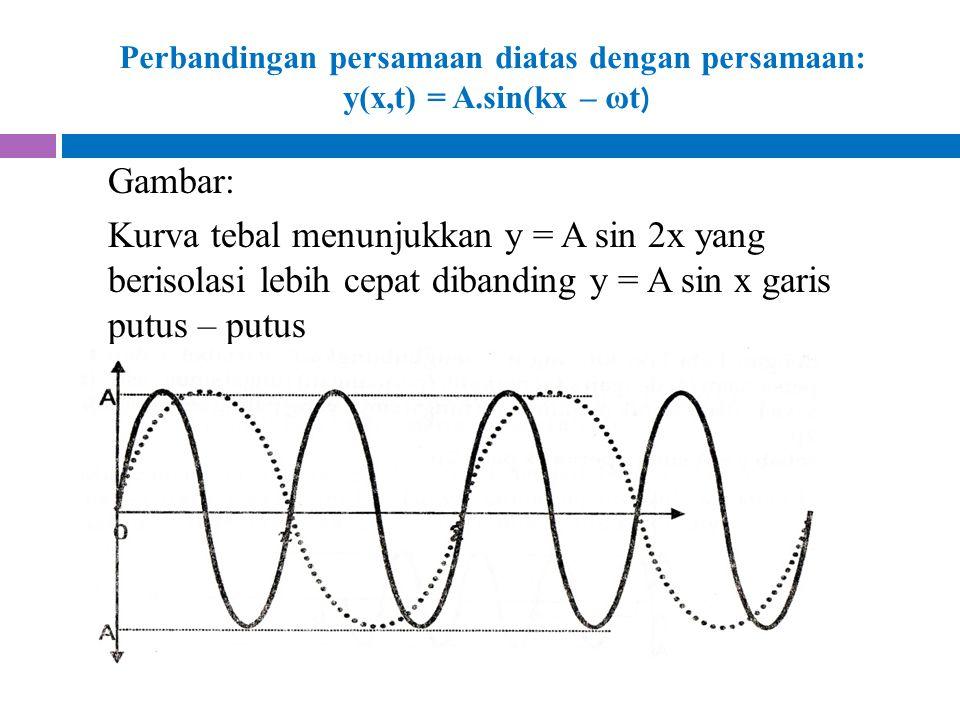 Perbandingan persamaan diatas dengan persamaan: y(x,t) = A.sin(kx – ωt ) Gambar: Kurva tebal menunjukkan y = A sin 2x yang berisolasi lebih cepat diba