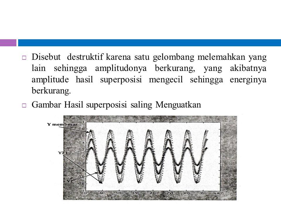  Disebut destruktif karena satu gelombang melemahkan yang lain sehingga amplitudonya berkurang, yang akibatnya amplitude hasil superposisi mengecil s