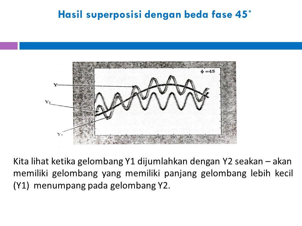 Hasil superposisi dengan beda fase 45˚ Kita lihat ketika gelombang Y1 dijumlahkan dengan Y2 seakan – akan memiliki gelombang yang memiliki panjang gel