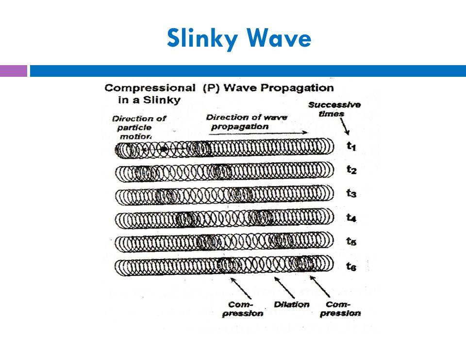 BESARAN – BESARAN FISIS PADA GELOMBANG  Gelombang selalu digambarkan melalui fungsi sinus, hal ini karena sesuai prinsip Fourier bahwa seluruh bentuk gelombang pada dasarnya terdiri dari gelombang – gelombang sederhana.