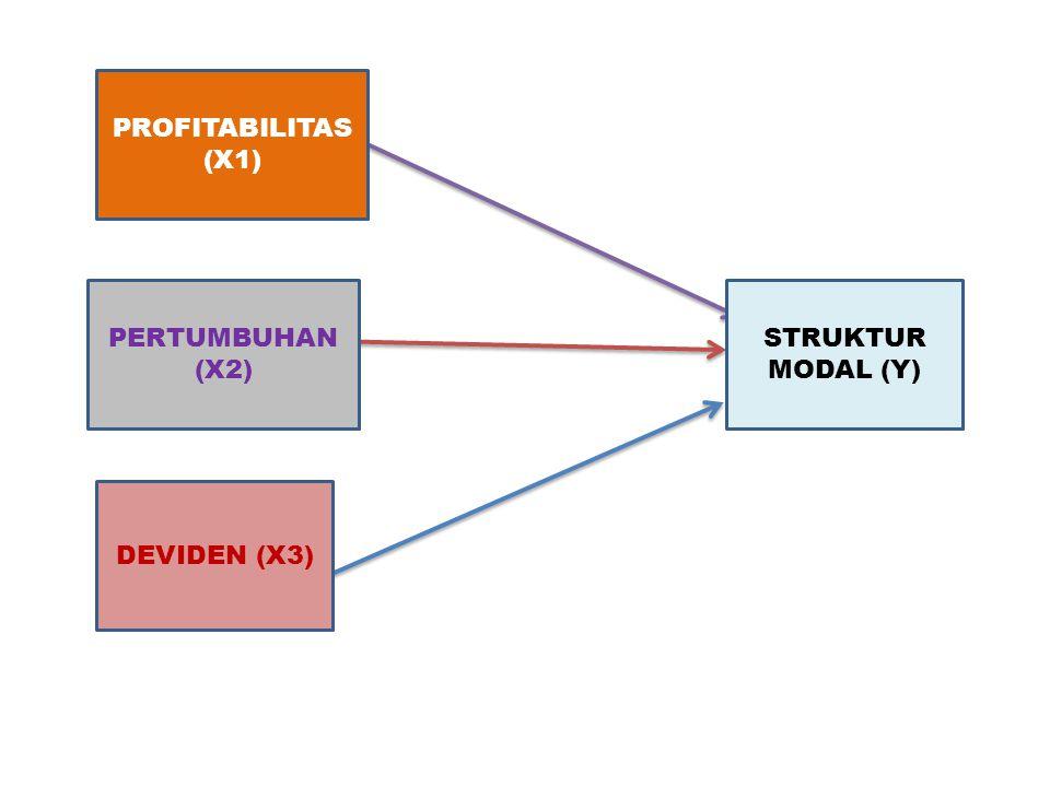 STRUKTUR MODAL (Y) DEVIDEN (X3) PERTUMBUHAN (X2) PROFITABILITAS (X1)