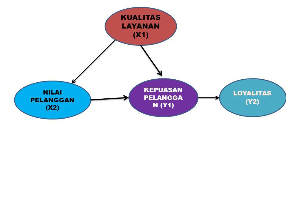 KEPUASAN PELANGGA N (Y1) KUALITAS LAYANAN (X1) NILAI PELANGGAN (X2) LOYALITAS (Y2)