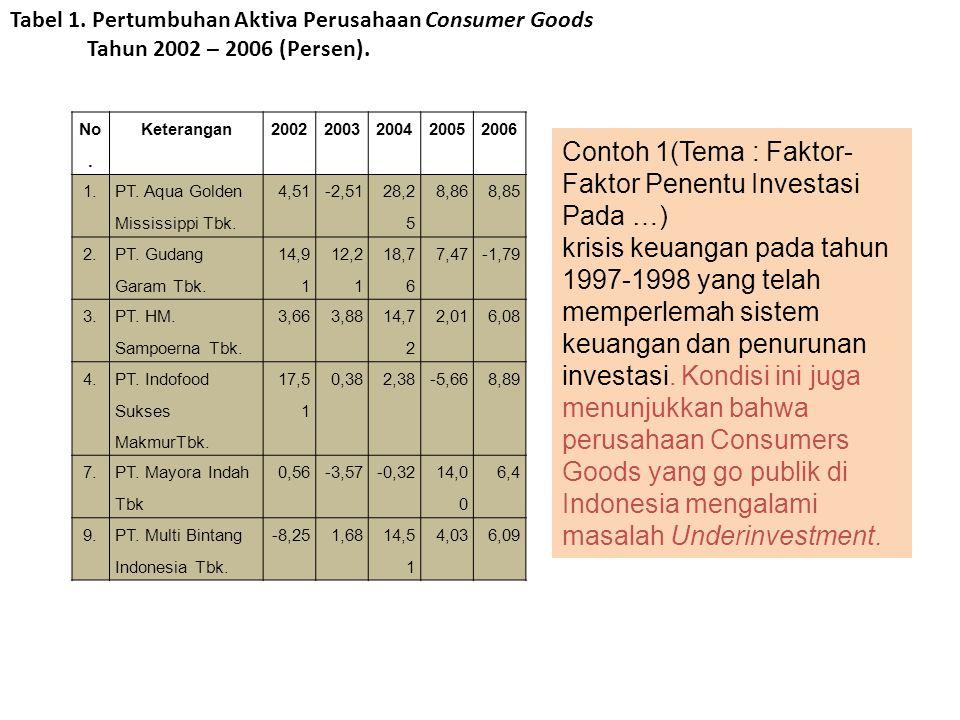 Tabel 1. Pertumbuhan Aktiva Perusahaan Consumer Goods Tahun 2002 – 2006 (Persen). No. Keterangan20022003200420052006 1. PT. Aqua Golden Mississippi Tb