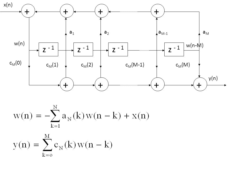 z - 1 + x(n) g N (n) K N f N (n) f N-1 (n) + -K N z - 1 + g 2 (n) K 2 f 2 (n) f 1 (n) + -K 2 g 1 (n)g o (n) z - 1 + K 1 f o (n) + -K 1 + v N v 2 + + y(n) v 1 v o