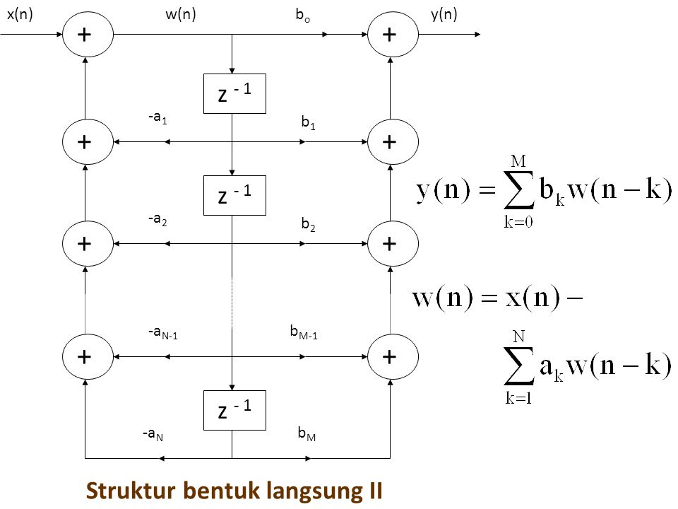  STRUKTUR CASCADE-FORM H 1 (z)H 2 (z)H K (z) x(n) x 1 (n) y 1 (n) x 2 (n) y 2 (n) x 3 (n) y K-1 (n) x K (n) y K (n) y(n) H k (z) = sistem orde-2 :