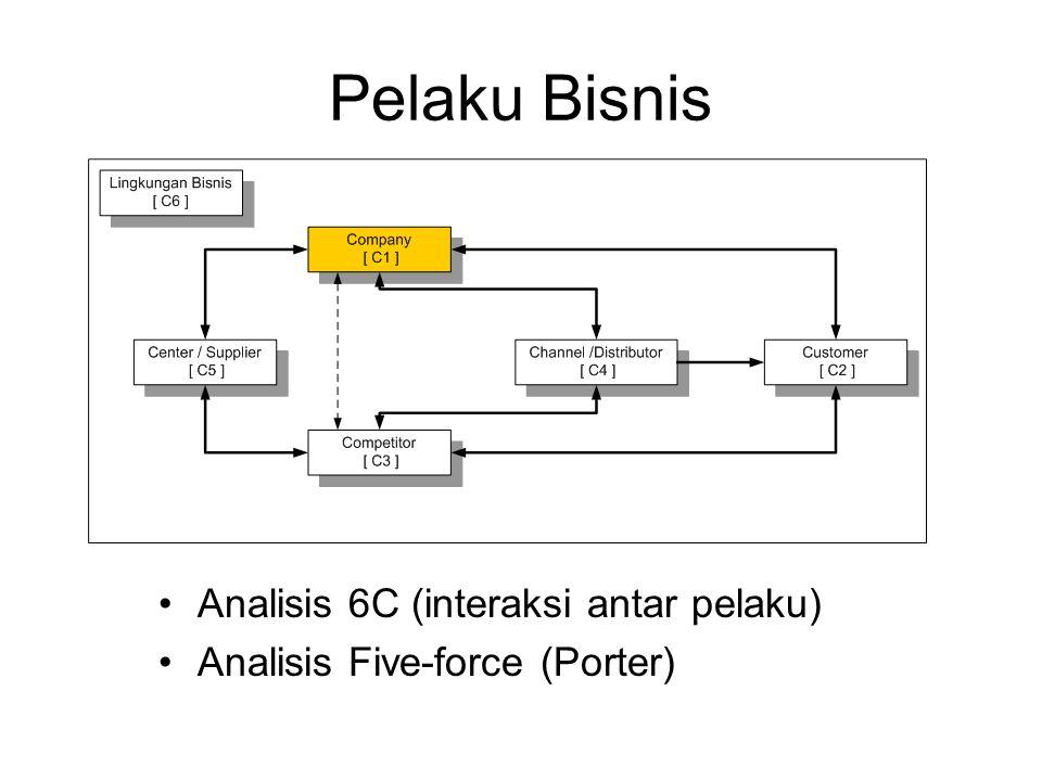 Pelaku Bisnis Analisis 6C (interaksi antar pelaku) Analisis Five-force (Porter)