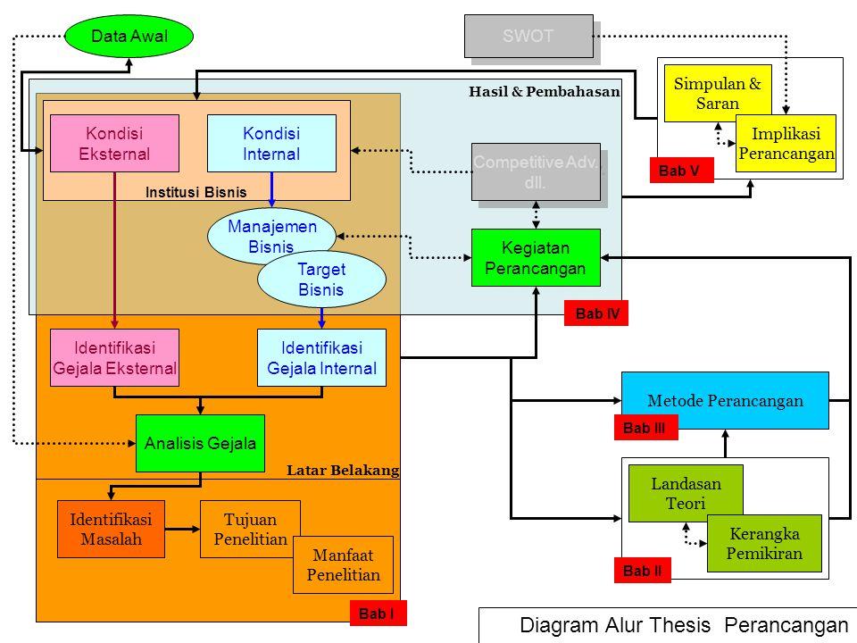Kondisi Internal Data Awal Identifikasi Gejala Eksternal Analisis Gejala Identifikasi Gejala Internal Manajemen Bisnis Target Bisnis Institusi Bisnis