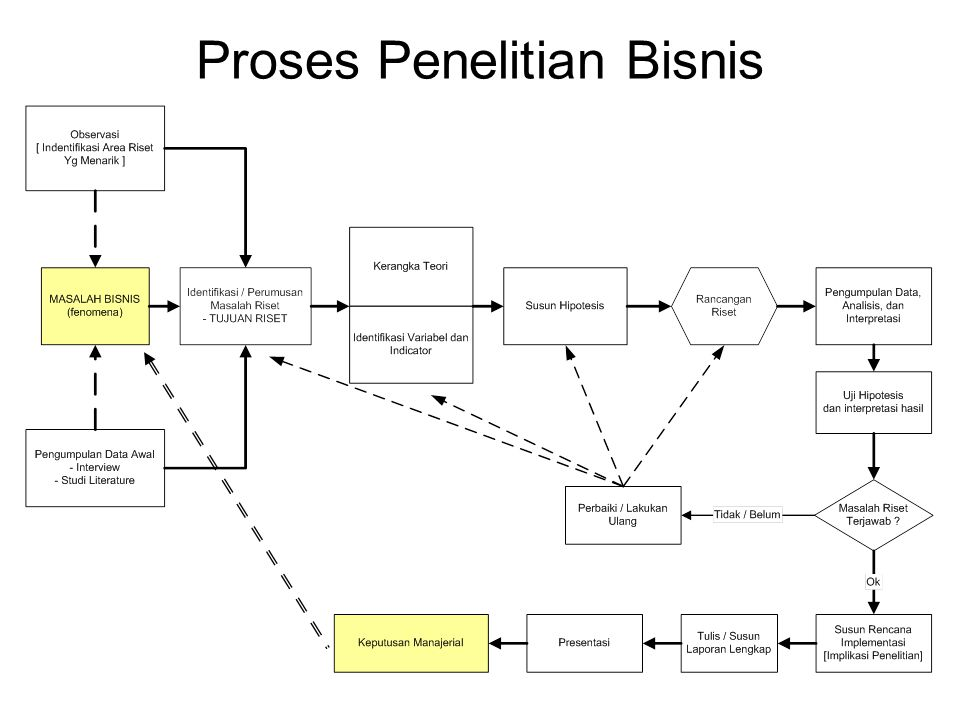 Proses Penelitian Bisnis