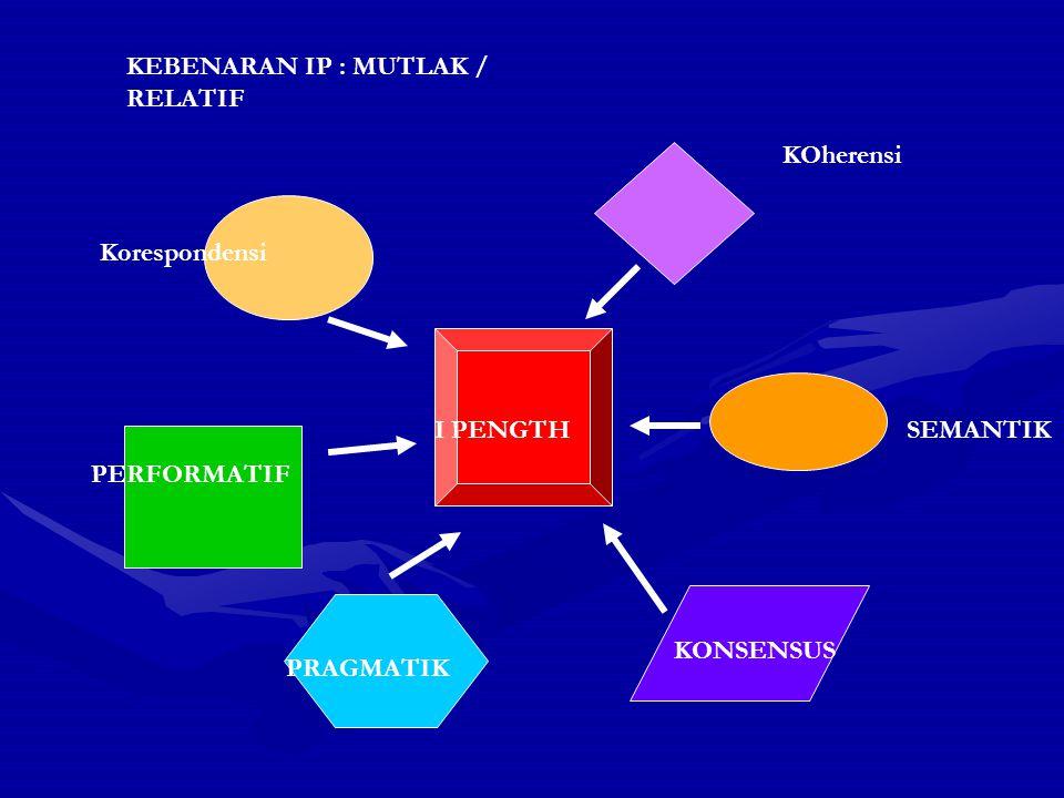 Korespondensi KOherensi I PENGTHSEMANTIK KONSENSUS PERFORMATIF PRAGMATIK KEBENARAN IP : MUTLAK / RELATIF