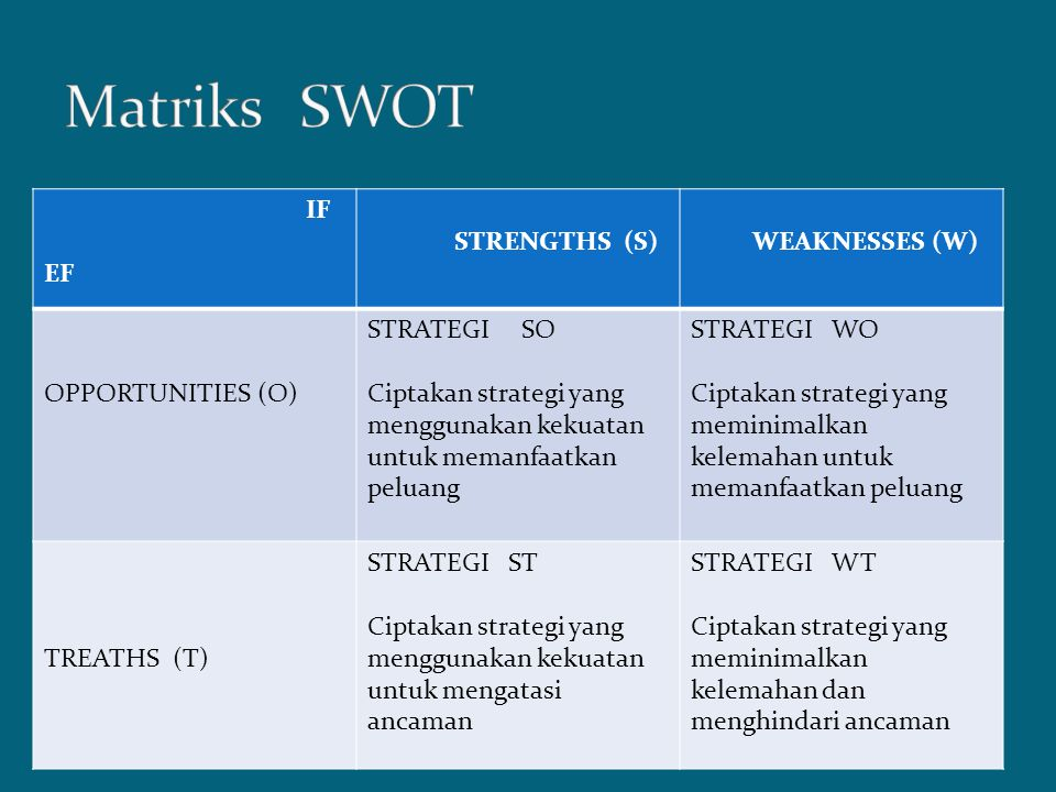 IF EF STRENGTHS (S) WEAKNESSES (W) OPPORTUNITIES (O) STRATEGI SO Ciptakan strategi yang menggunakan kekuatan untuk memanfaatkan peluang STRATEGI WO Ci