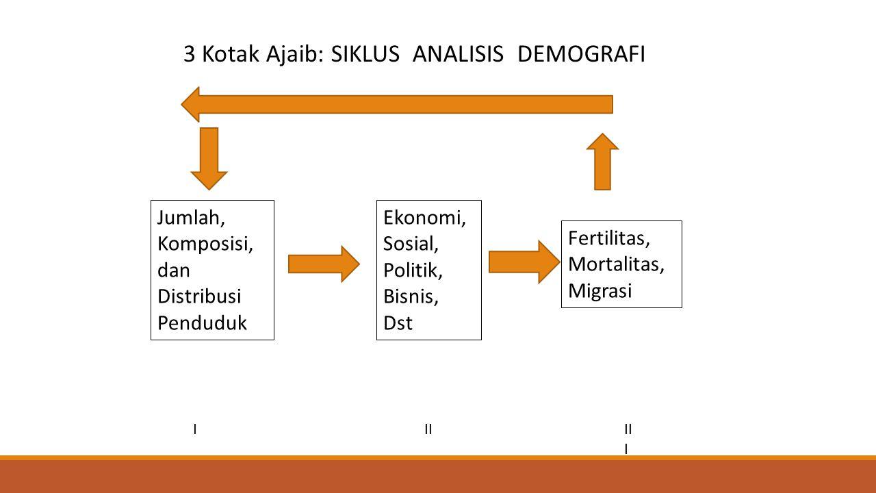 Jumlah, Komposisi, dan Distribusi Penduduk Ekonomi, Sosial, Politik, Bisnis, Dst Fertilitas, Mortalitas, Migrasi IIIII I 3 Kotak Ajaib: SIKLUS ANALISI