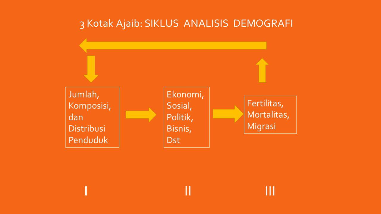 Jumlah, Komposisi, dan Distribusi Penduduk Ekonomi, Sosial, Politik, Bisnis, Dst Fertilitas, Mortalitas, Migrasi IIIIII 3 Kotak Ajaib: SIKLUS ANALISIS