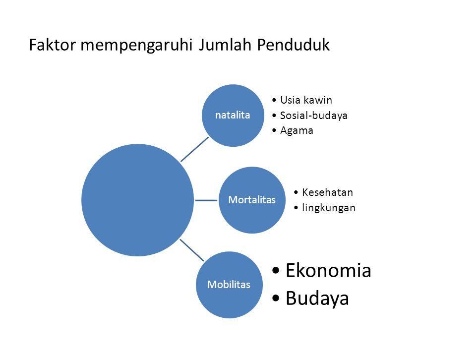 Faktor mempengaruhi Jumlah Penduduk natalita Usia kawin Sosial-budaya Agama Mortalitas Kesehatan lingkungan Mobilitas Ekonomia Budaya
