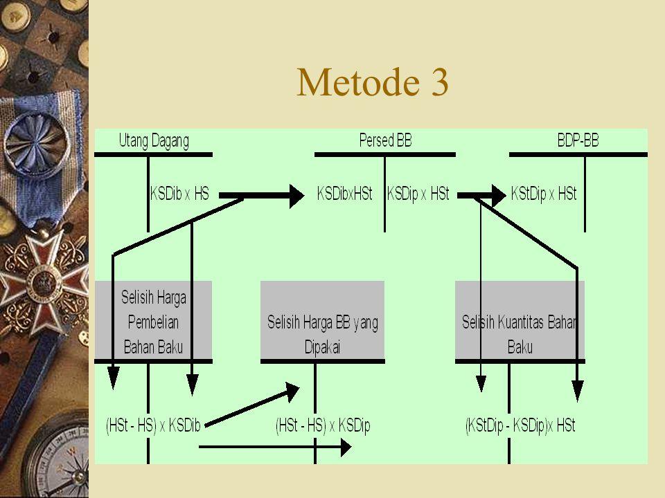 Metode 3
