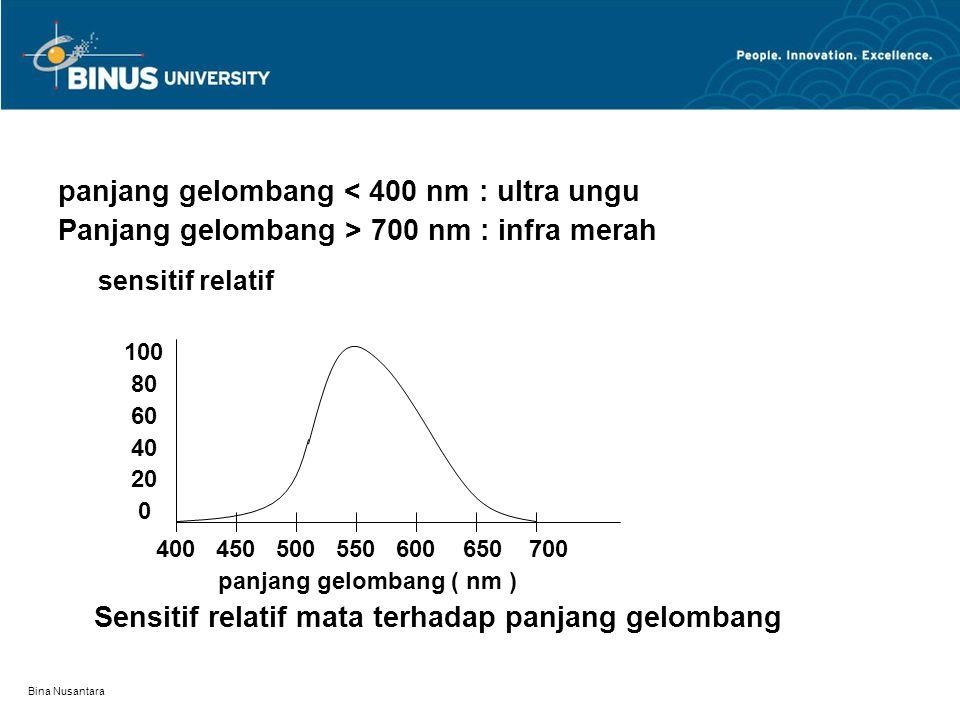 Bina Nusantara panjang gelombang < 400 nm : ultra ungu Panjang gelombang > 700 nm : infra merah sensitif relatif 100 80 60 40 20 0 400 450 500 550 600