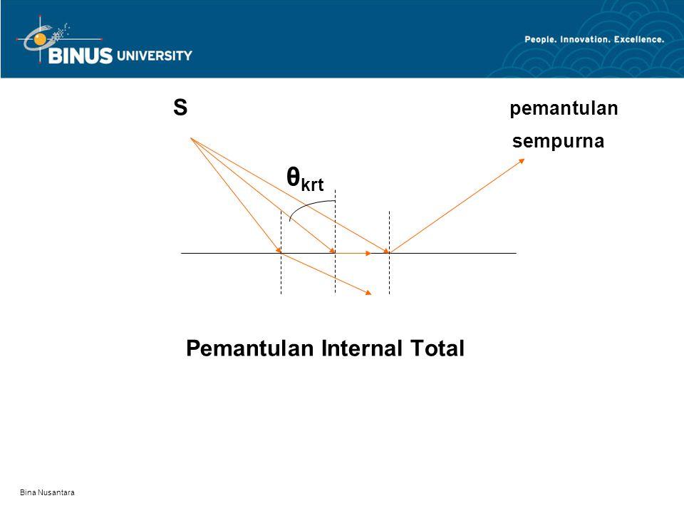 Bina Nusantara S pemantulan sempurna θ krt Pemantulan Internal Total