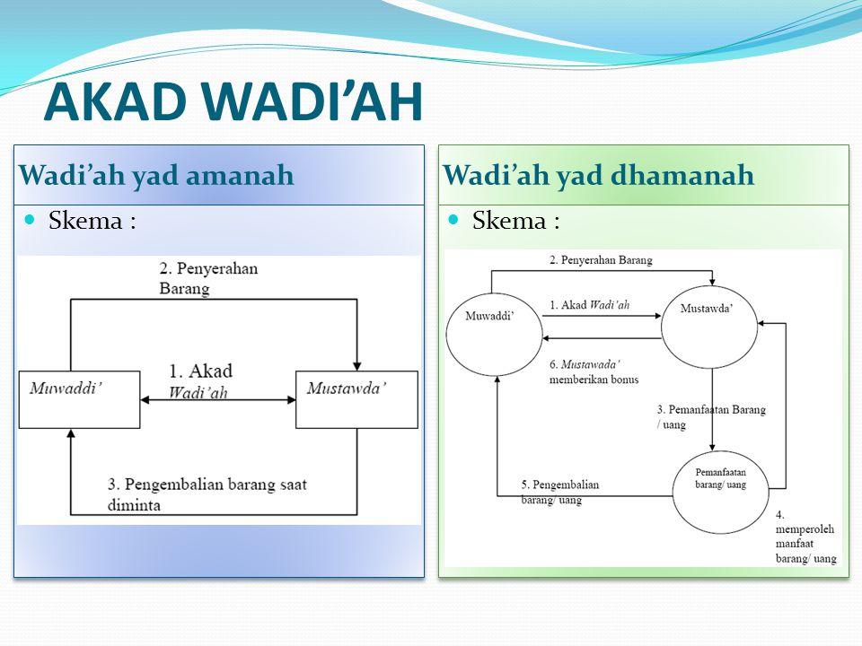 AKAD WADI'AH Wadi'ah yad amanah Wadi'ah yad dhamanah Skema :