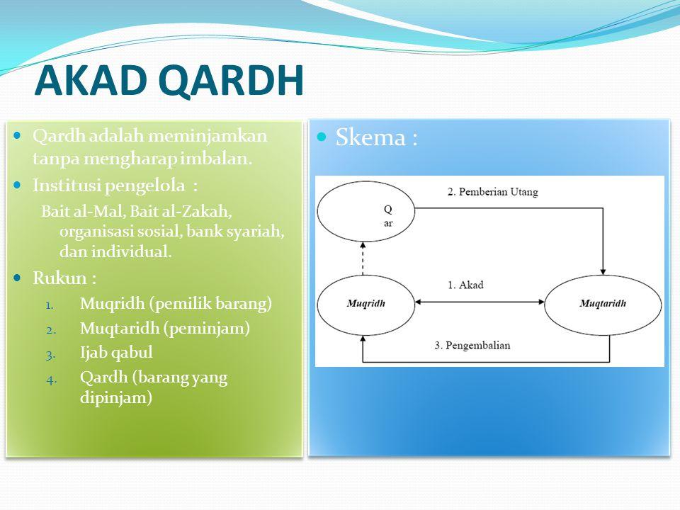 AKAD QARDH Qardh adalah meminjamkan tanpa mengharap imbalan. Institusi pengelola : Bait al-Mal, Bait al-Zakah, organisasi sosial, bank syariah, dan in