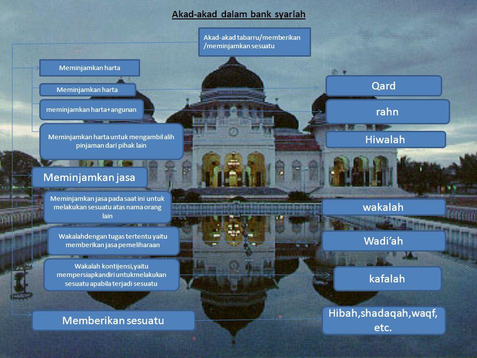 Akad-akad dalam bank syariah Akad-akad tabarru/memberikan /meminjamkan sesuatu Meminjamkan harta meminjamkan harta+angunan Meminjamkan harta untuk men