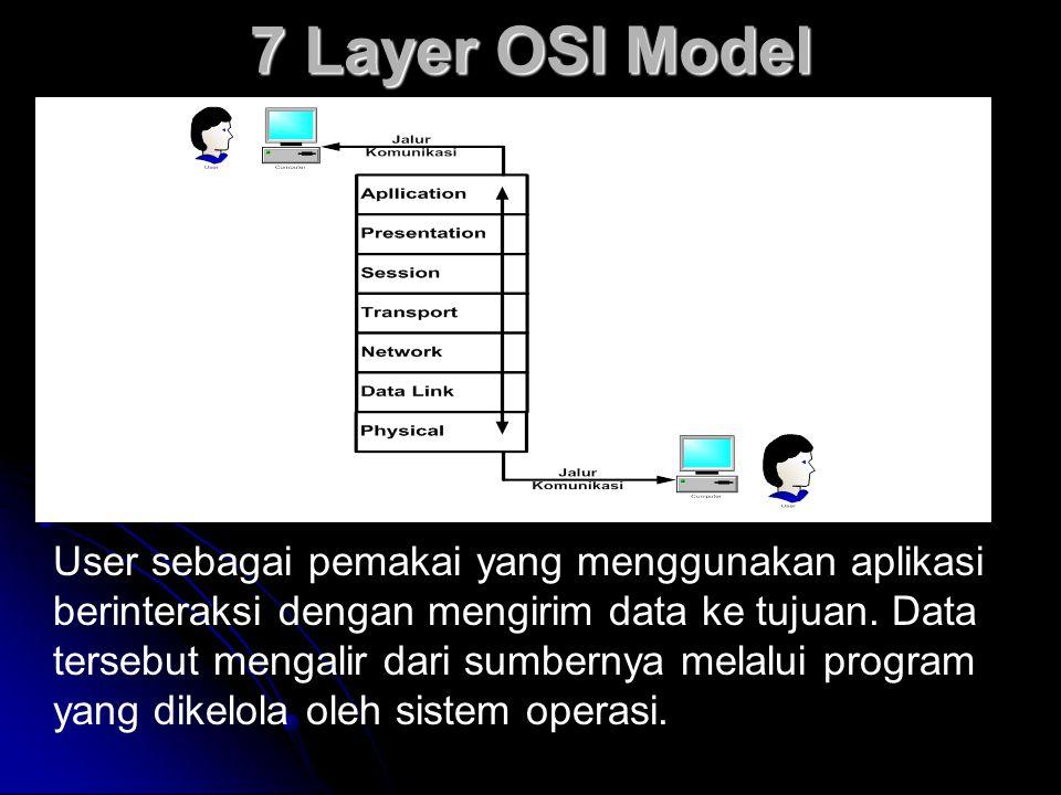 7 Layer OSI Model User sebagai pemakai yang menggunakan aplikasi berinteraksi dengan mengirim data ke tujuan. Data tersebut mengalir dari sumbernya me