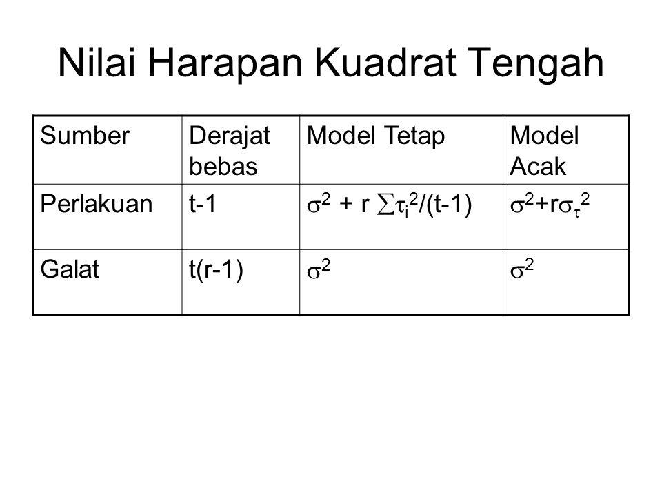 Nilai Harapan Kuadrat Tengah SumberDerajat bebas Model TetapModel Acak Perlakuant-1  2 + r  i 2 /(t-1)  2 +r   2 Galatt(r-1) 22 22