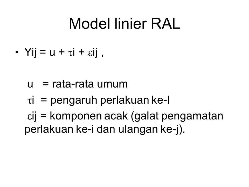 Model linier RAL Yij = u +  i +  ij, u = rata-rata umum  i = pengaruh perlakuan ke-I  ij = komponen acak (galat pengamatan perlakuan ke-i dan ulan
