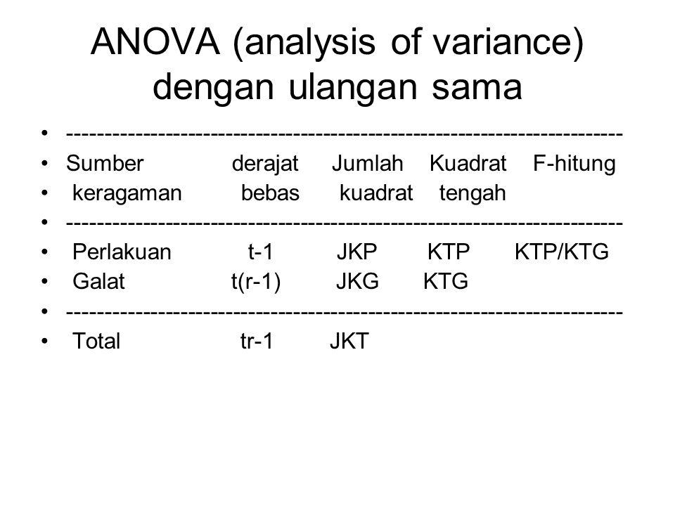 ANOVA (analysis of variance) dengan ulangan sama -------------------------------------------------------------------------- Sumber derajat Jumlah Kuad