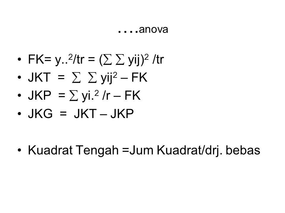 …. anova FK= y.. 2 /tr = (   yij) 2 /tr JKT =   yij 2 – FK JKP =  yi. 2 /r – FK JKG = JKT – JKP Kuadrat Tengah =Jum Kuadrat/drj. bebas