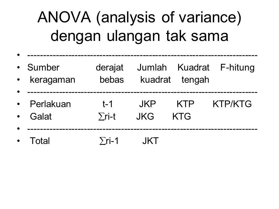 ANOVA (analysis of variance) dengan ulangan tak sama -------------------------------------------------------------------------- Sumber derajat Jumlah