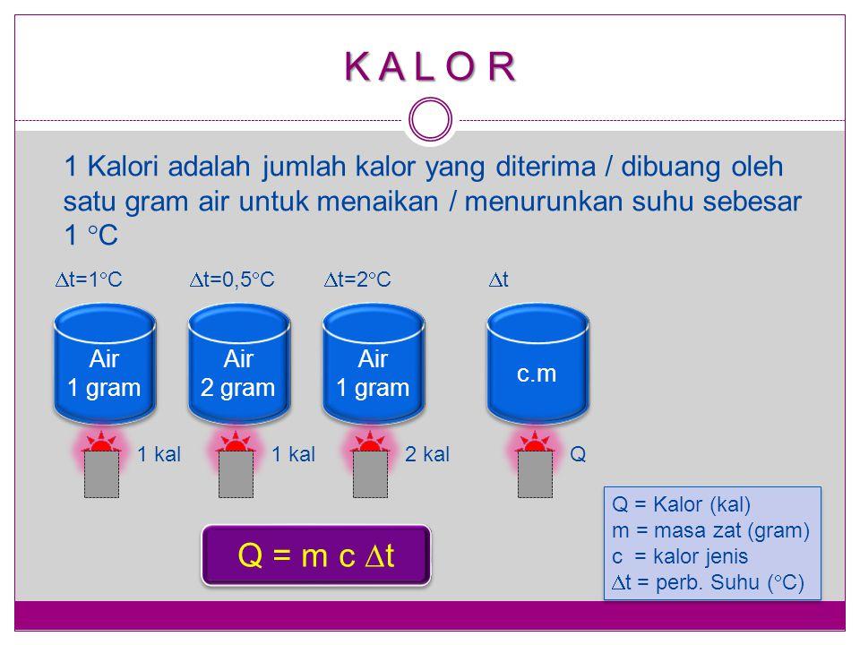 K A L O R 1 Kalori adalah jumlah kalor yang diterima / dibuang oleh satu gram air untuk menaikan / menurunkan suhu sebesar 1  C Air 1 gram Air 1 gram